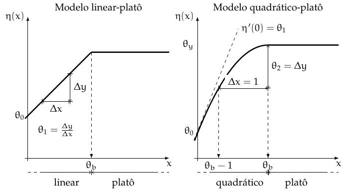 quadratico_plato