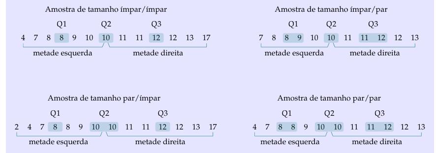 quartis