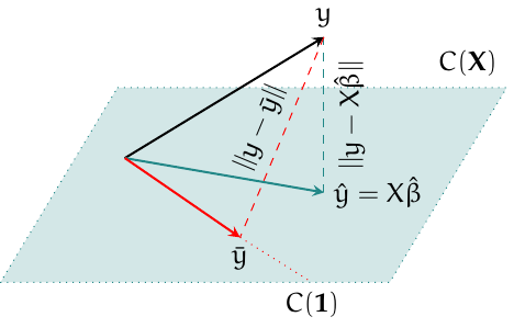 Análise de Regressão Linear (CE 071)