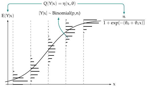 regressao_binomial