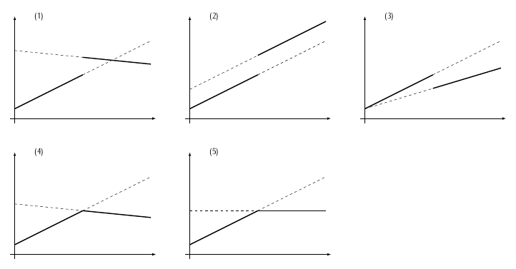 segmented-linear