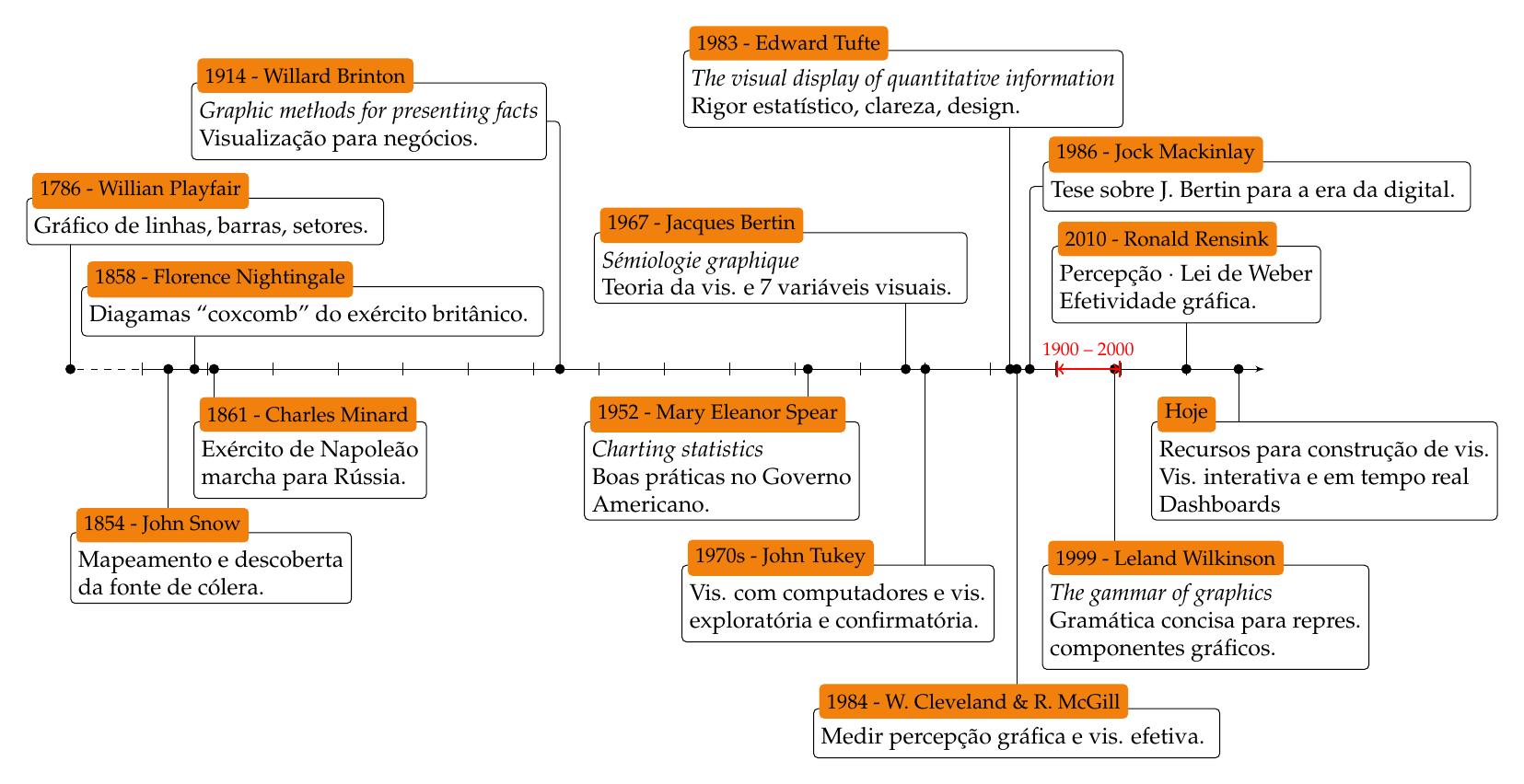 timeline_dataviz