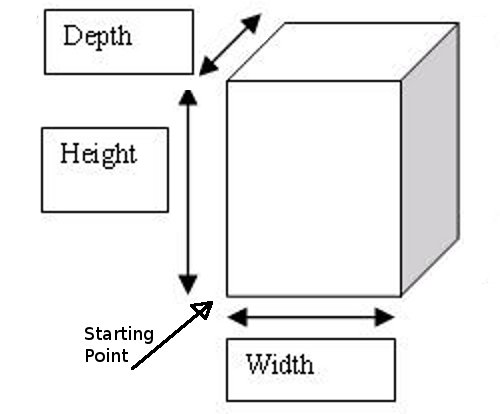 Width, Height and Depth