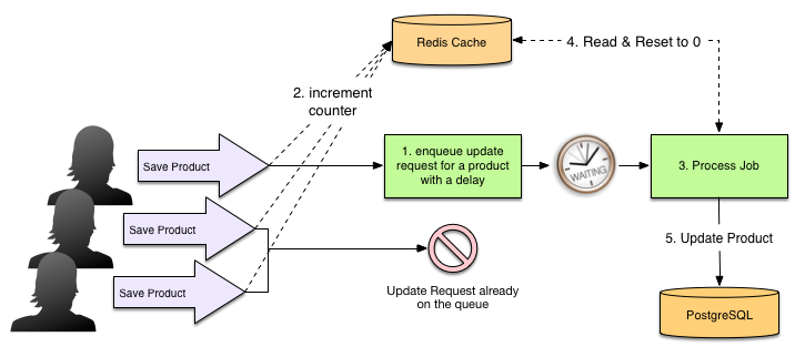 Counter Cache Flow