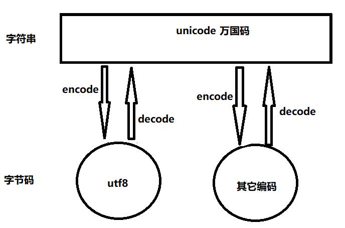 python3 除了把字符串的默认编码改成了unicode, 还把 str 和 bytes 做...