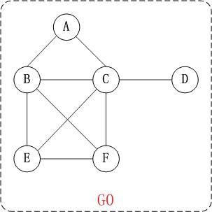图的基础 - 图1