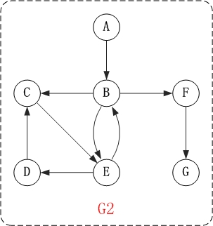 图的基础 - 图2