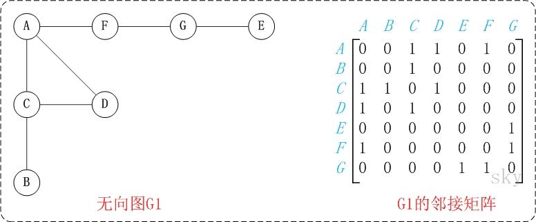 图的基础 - 图5