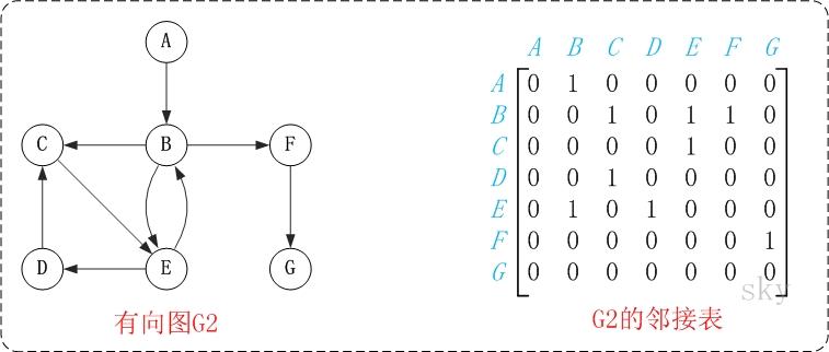 图的基础 - 图6