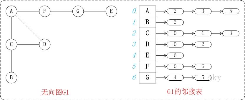图的基础 - 图7