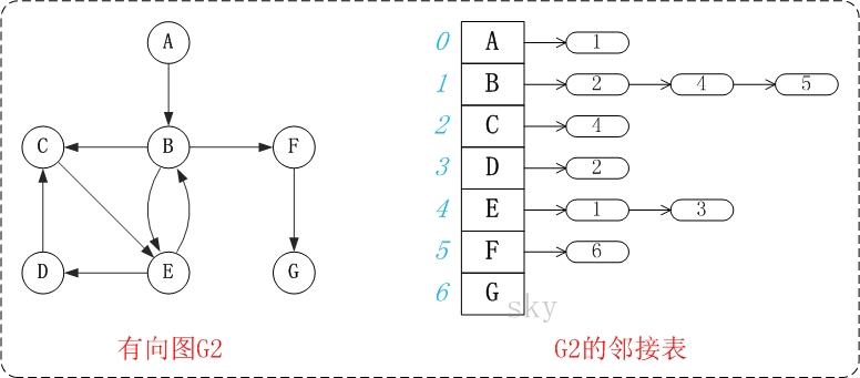 图的基础 - 图8