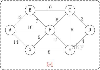 Dijkstra算法 - 图1
