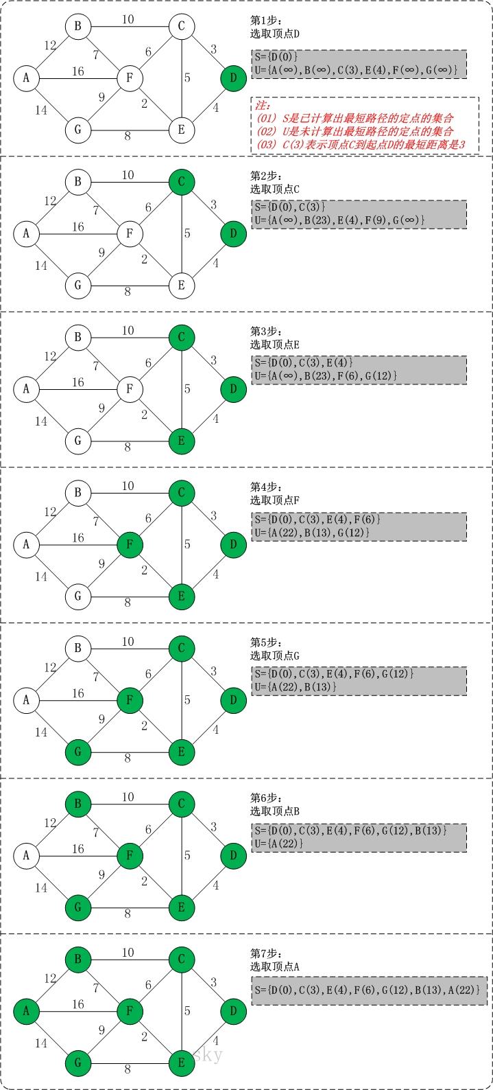 Dijkstra算法 - 图2