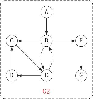图的基础 - 图11