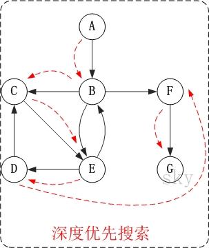 图的基础 - 图12