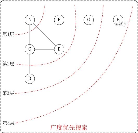图的基础 - 图13