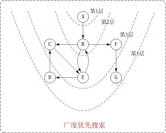 图的基础 - 图14