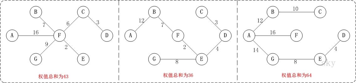 Kruskal算法 - 图2