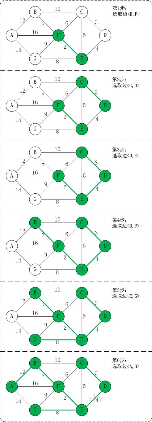 Kruskal算法 - 图3