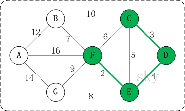 Kruskal算法 - 图4