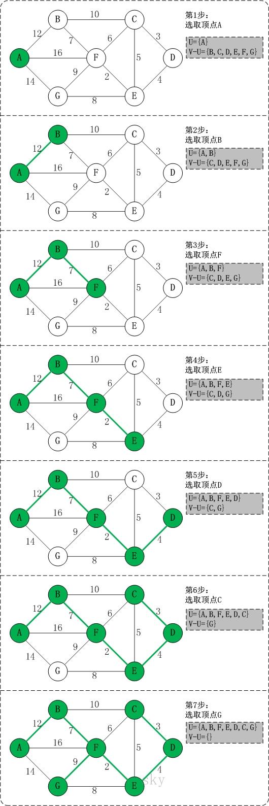 Prim算法 - 图2