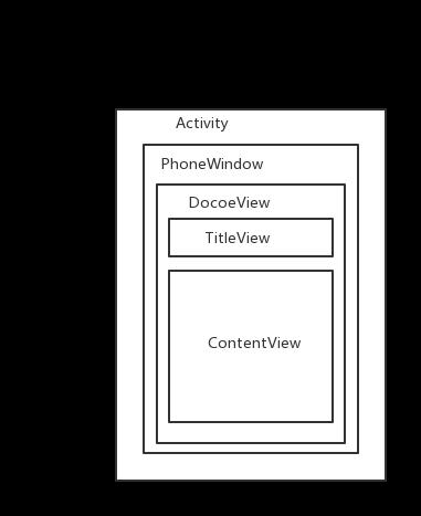 UI架构图,DecorView打错了