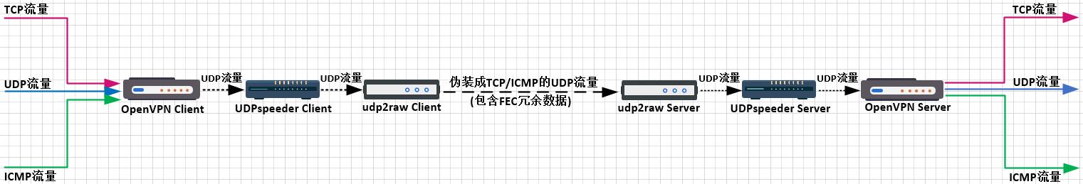 udp2raw UDPspeeder OpenVPN原生运行在windows macOS上加速全