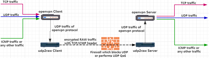 share]openvpn over raw socket bypass udp block/qos,no tcp