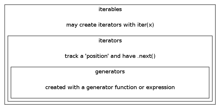 Generators are Iterators created with a generator function or expression
