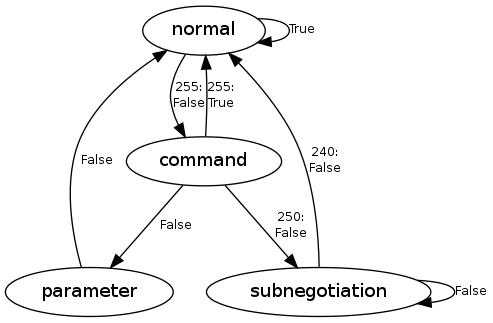 Telnet command filter