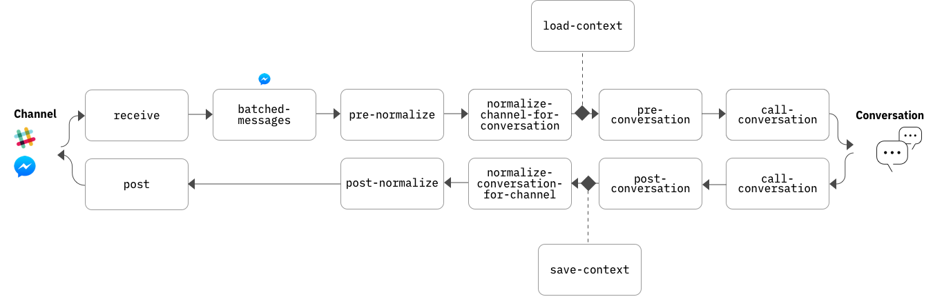 Default Pipeline Architecture