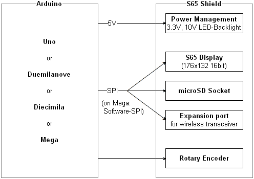S65-Shield hardware dia