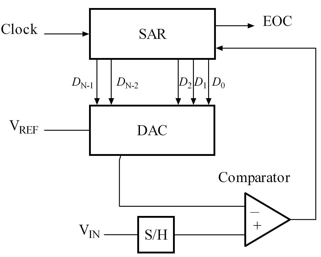 Successive approximation A/D block diagram