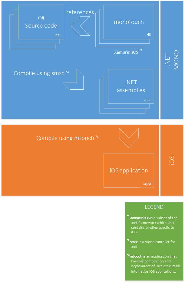 Диаграмма, показывающая как работает Xamarin.iOS