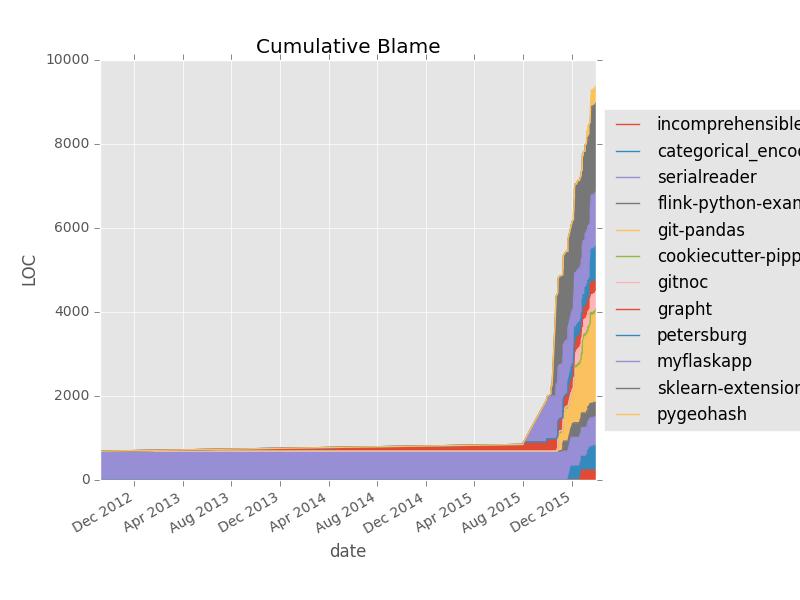 Cumulative Blame