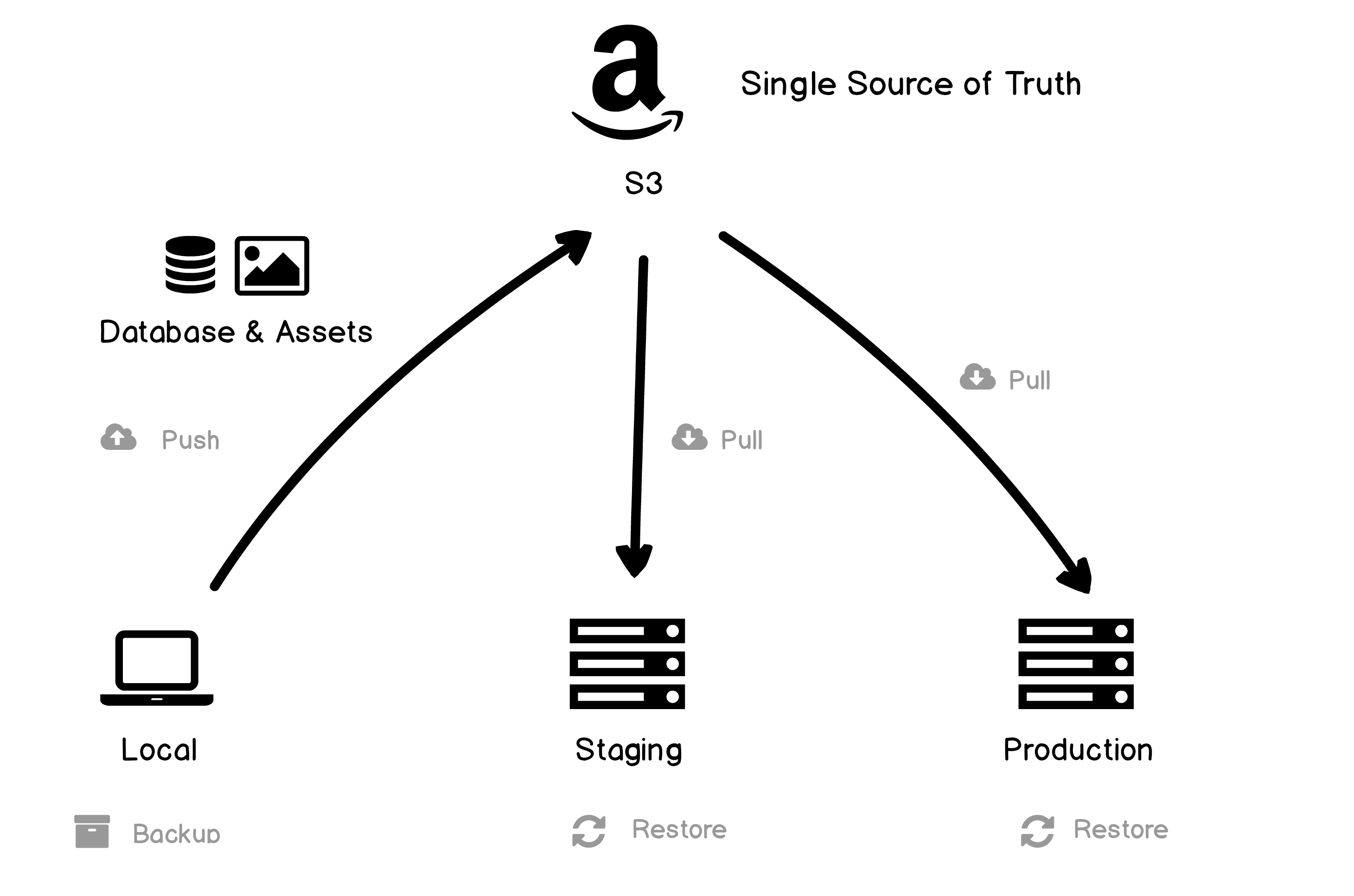 Illustration of approach to Craft Env Sync