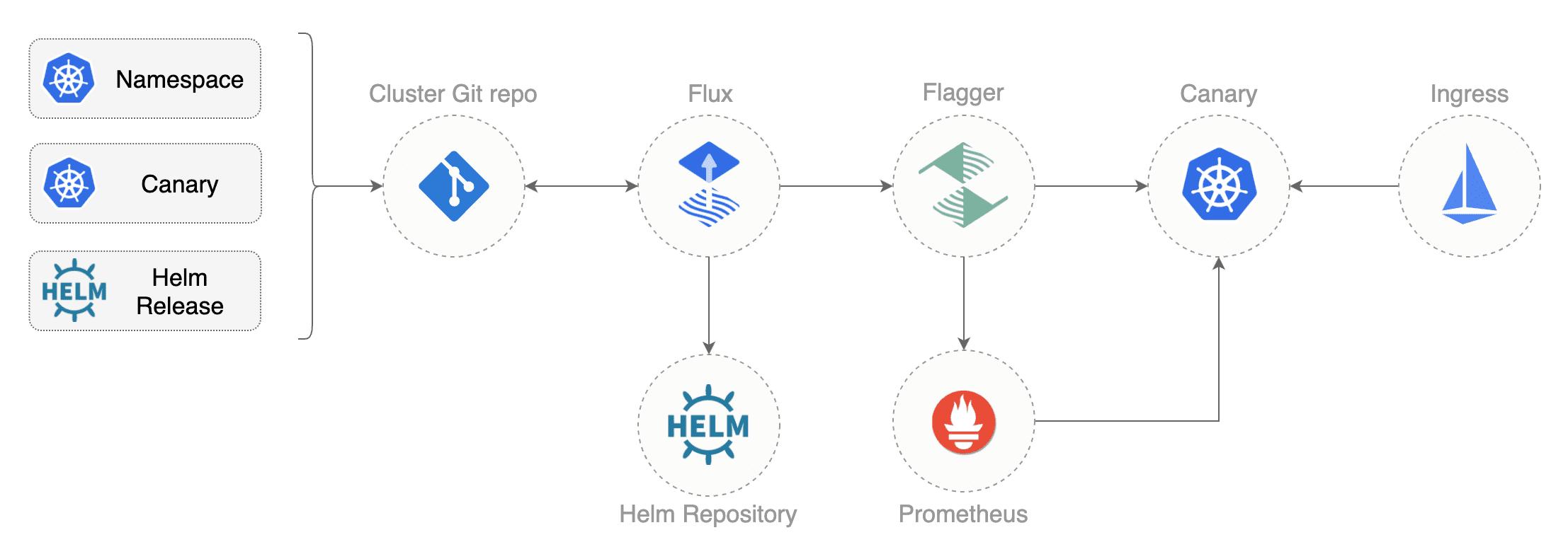 Progressive Delivery GitOps Pipeline