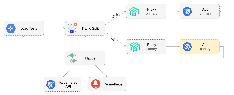 Flagger Linkerd Traffic Split