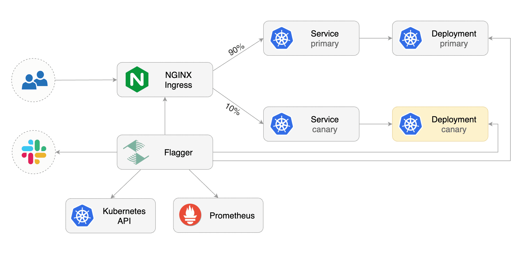 NGINX Canary Deployments - Flagger