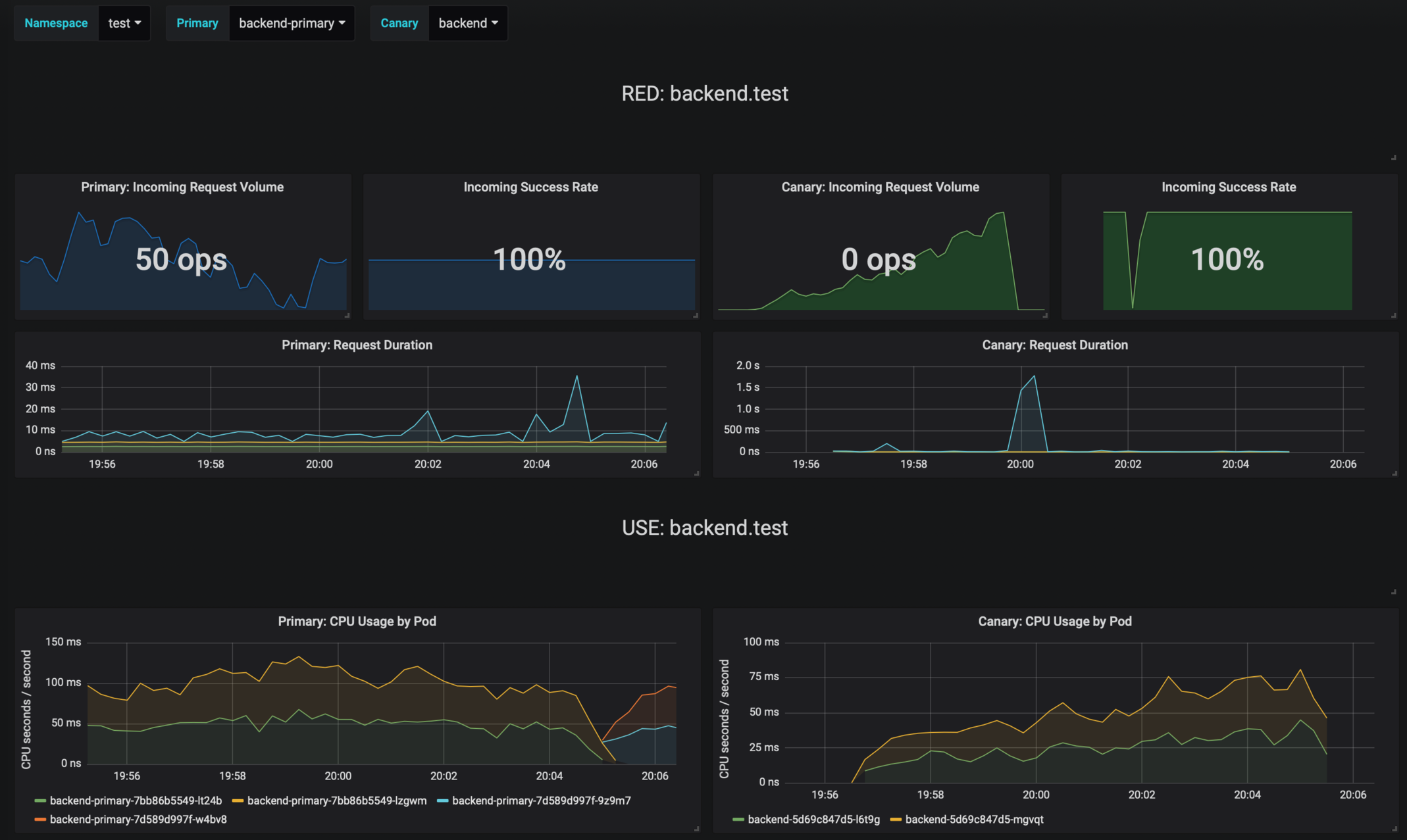 flagger-grafana