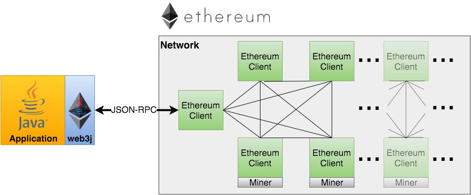 https://github.com/web3j/web3j-docs/blob/master/docs/img/web3j_network.png