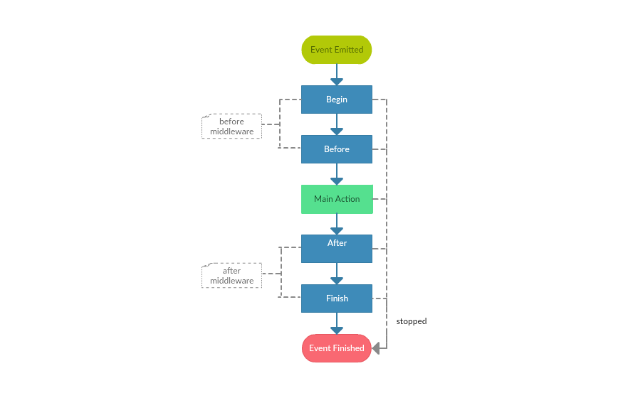 event lifecycle
