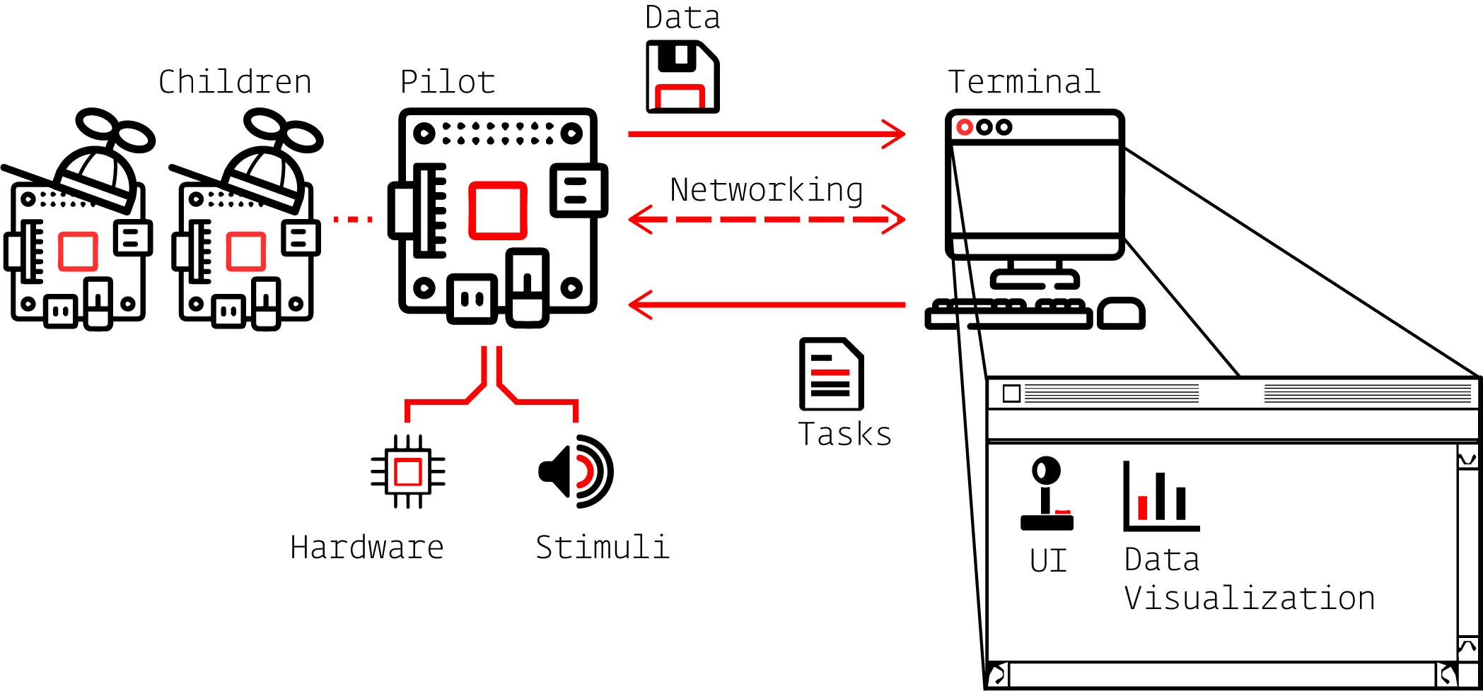 Autopilot System Diagram