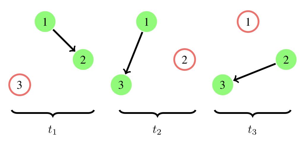 simple evolving graph