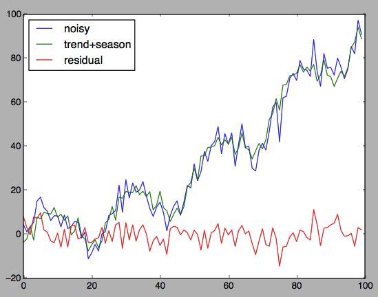 noisy sine screenshot