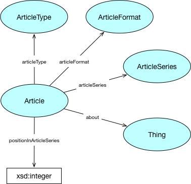 Article ontology diagram
