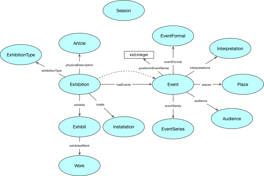 Event ontology diagram