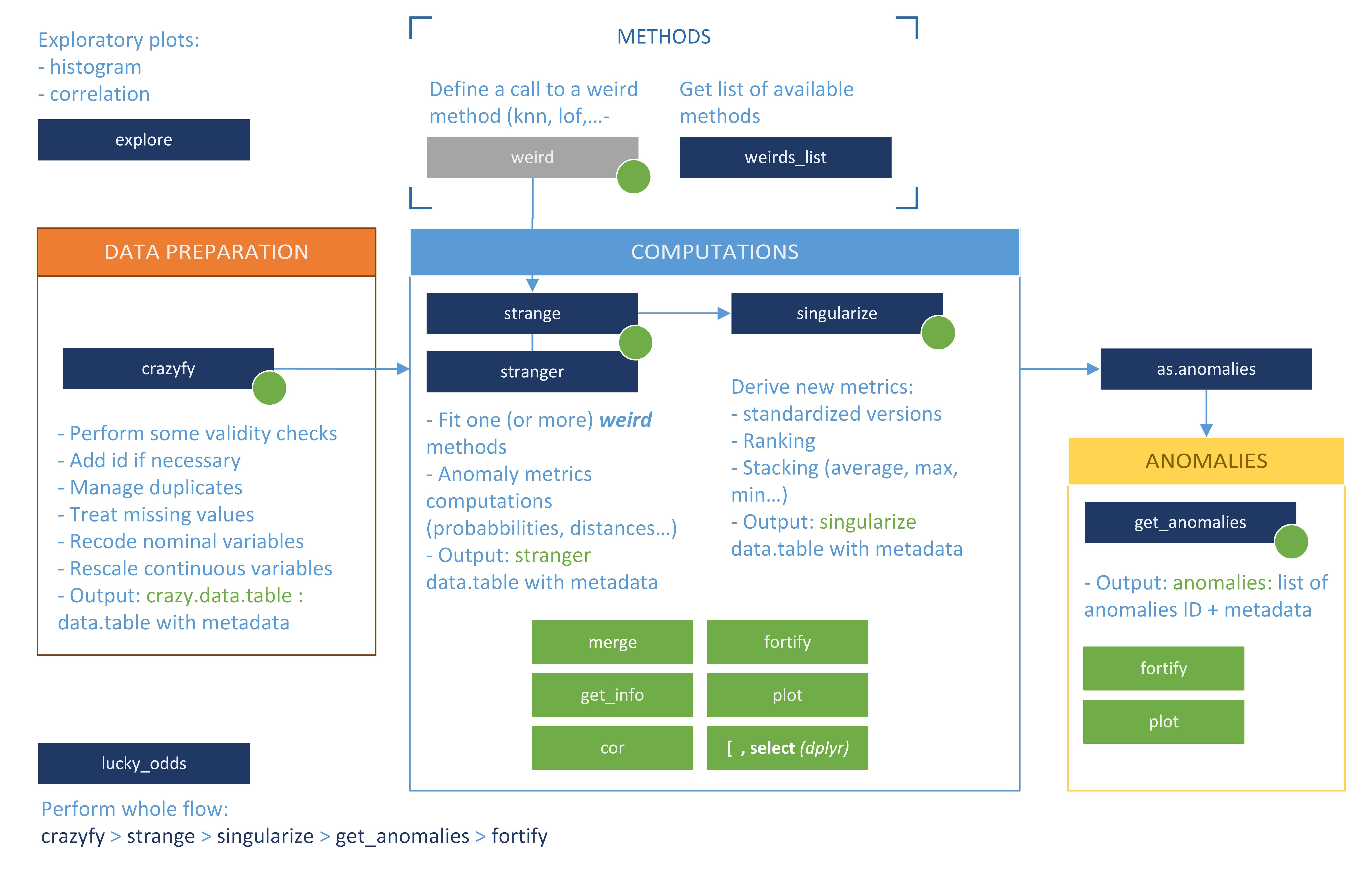 Analysis workflow