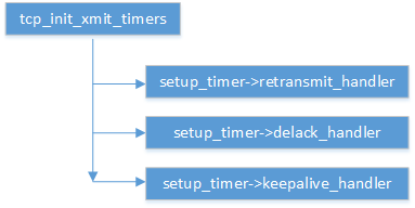 inet_csk_init_xmit_timers.png