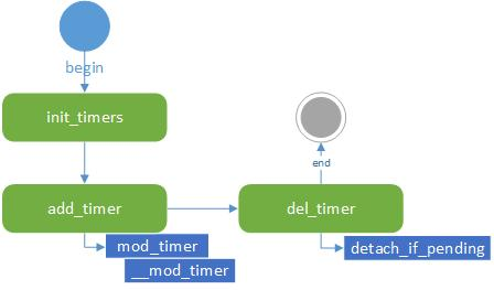 timer_function